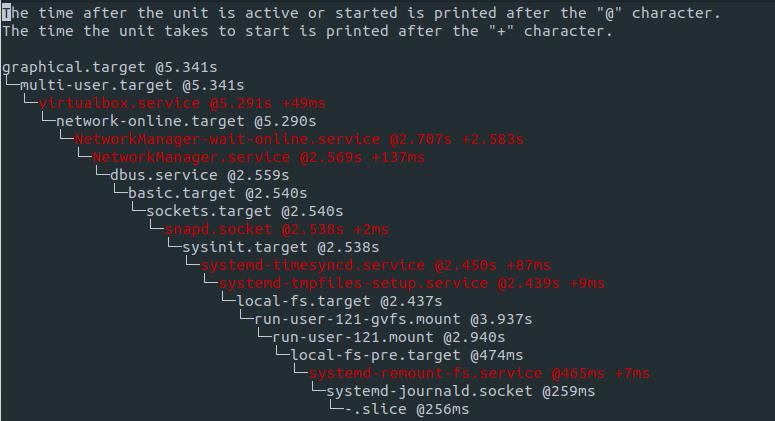 Analisar o tempo de boot dos serviços no Linux
