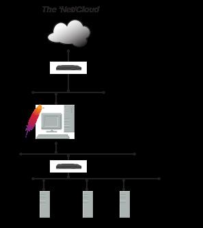 Como configurar o Apache como Proxy Reverso no Linux