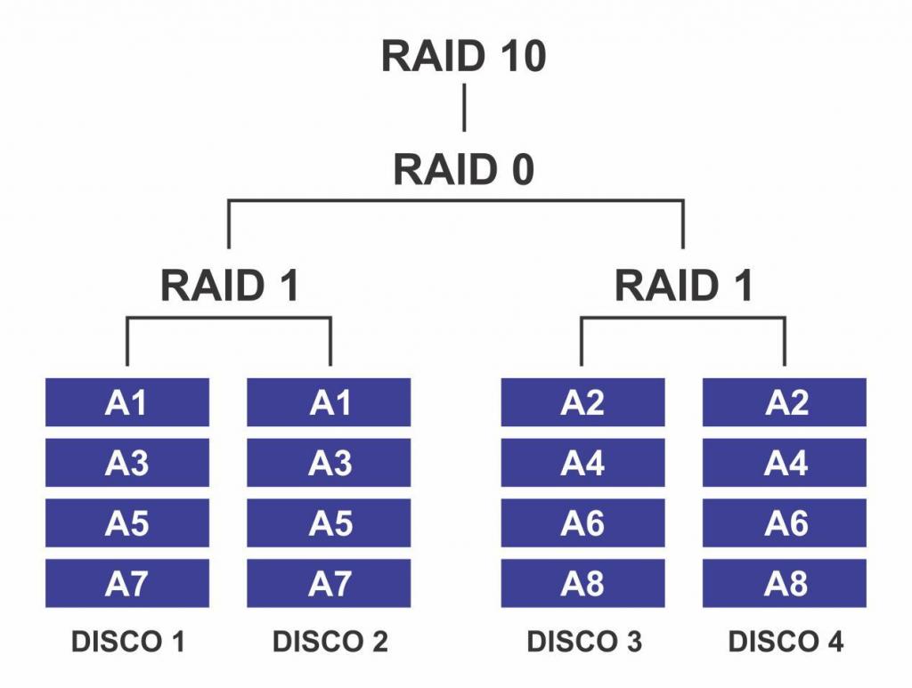 RAID: Conheça os principais níveis de RAID